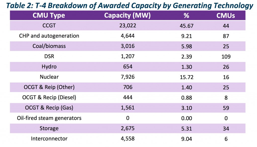 Capacity by technology