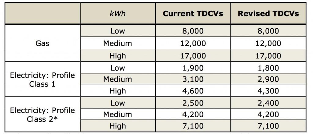 TDCVs table