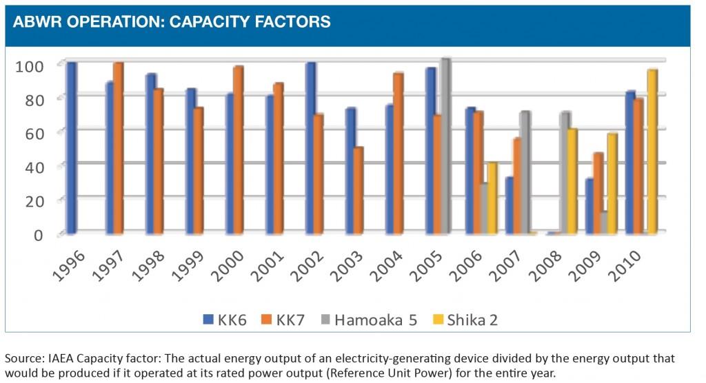 ABWR capacity factors